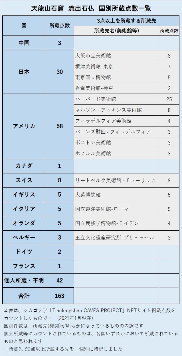 227天龍山石窟⑤:天龍山石窟流出石仏 国別所蔵点数一覧