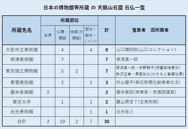 227天龍山石窟⑤:日本の博物館等所蔵の天龍山石窟石仏一覧