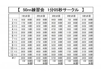 50m練習会1分05秒