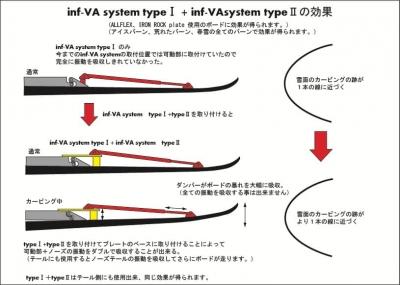 INFVAシステムタイプ2解説2