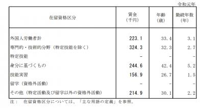 2019外国人労働者賃金