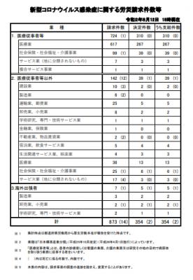 新型コロナ労災請求と認定件数