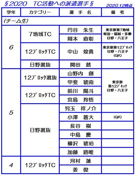 TC活動への派遣選手【2020.12時点】