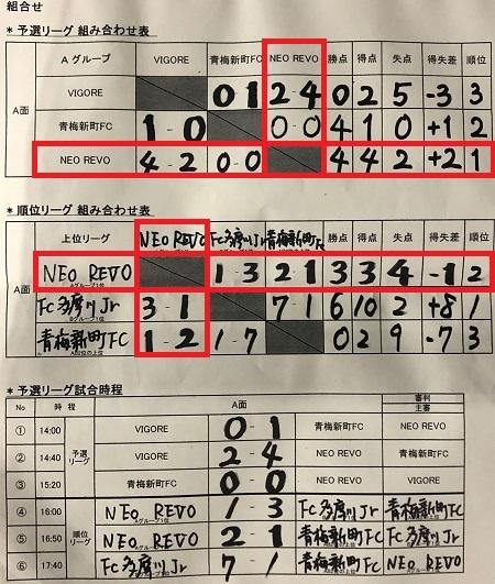 3.14(日)青梅新町6杯写真②