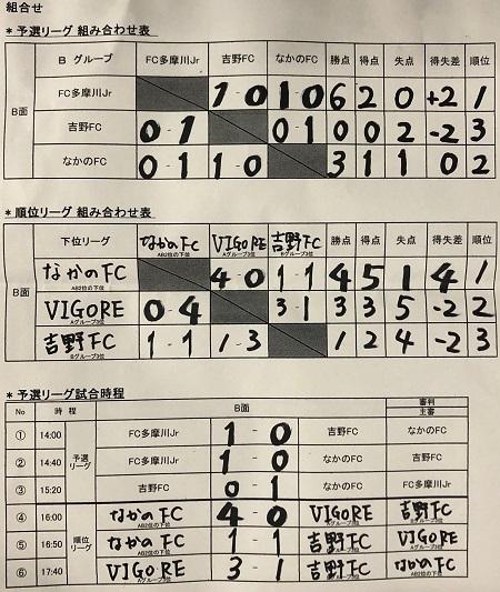 3.14(日)青梅新町6杯写真③