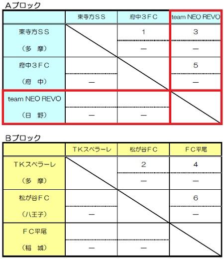 3.27(土)5年、TKS招待要項burogu②