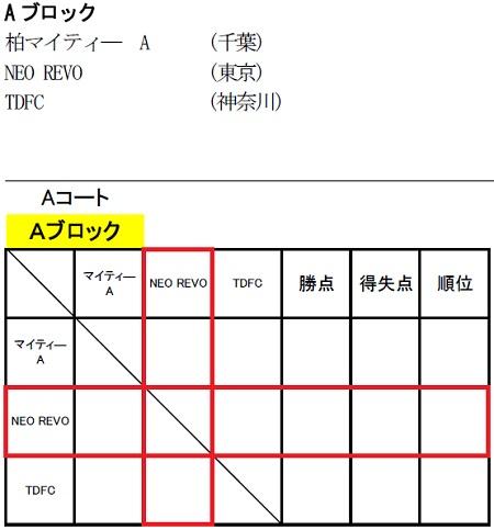 3.28(日)5年、FunCup要項burogu②