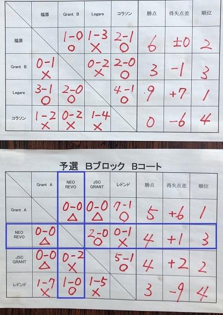4.1(木)アタドゥーラさん新6杯東松山駒形公園☀写真②