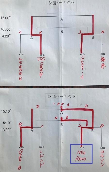 4.1(木)アタドゥーラさん新6杯東松山駒形公園☀写真③