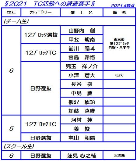 2021.4-TC活動への派遣選手