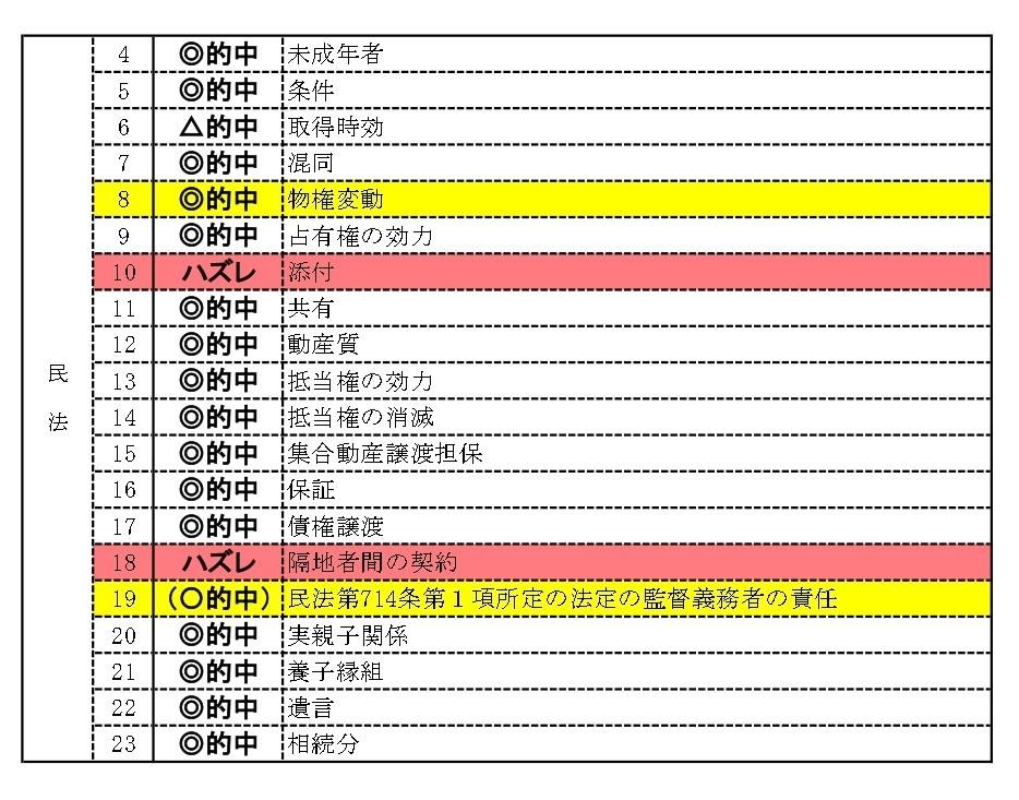 2019(平成31)年度 サイクル的中率(民法)_page-0001