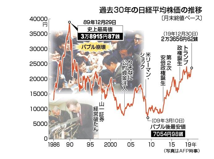 過去30年の日経平均株価