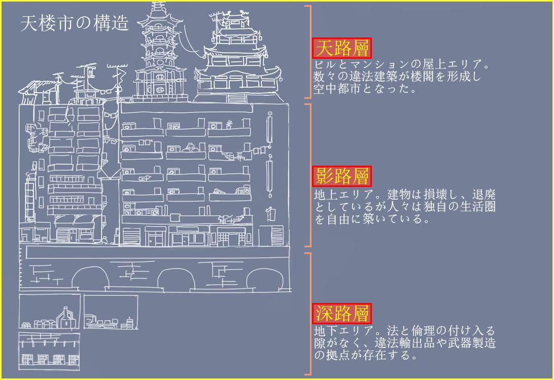 天楼市の構造