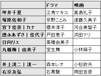 ショムニキャスト比較表