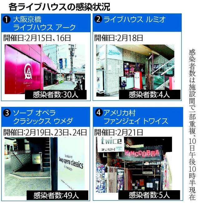 大阪ライブハウスの新型コロナウイルス感染状況