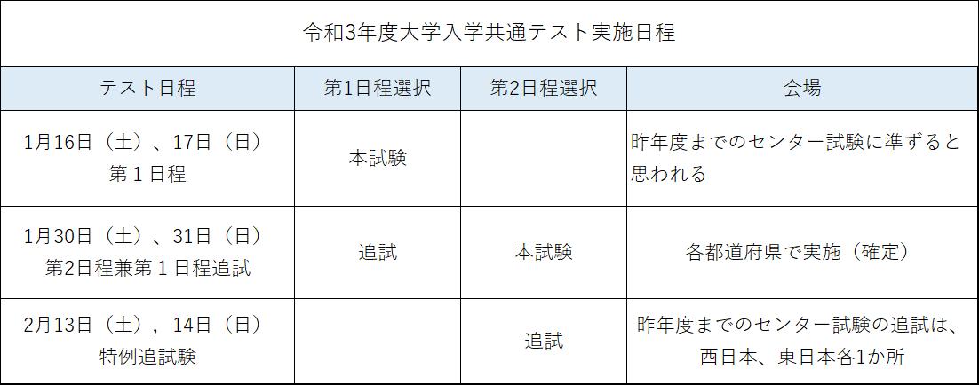 3 入学 大学 要項 実施 年度 和 令 者 選抜