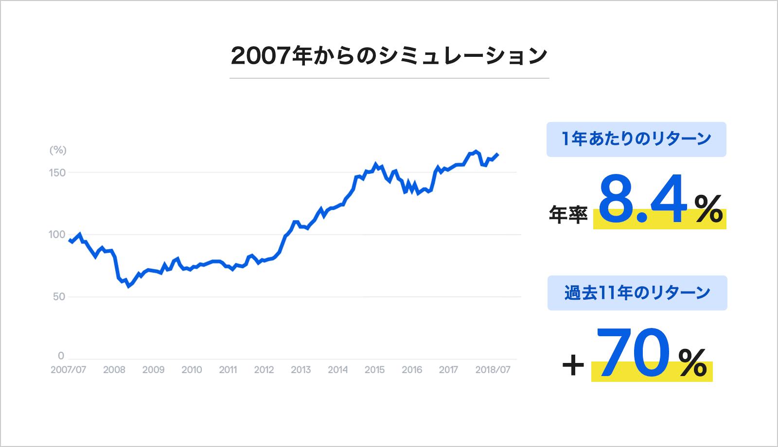 運用シミュレーション 2007年~2018年