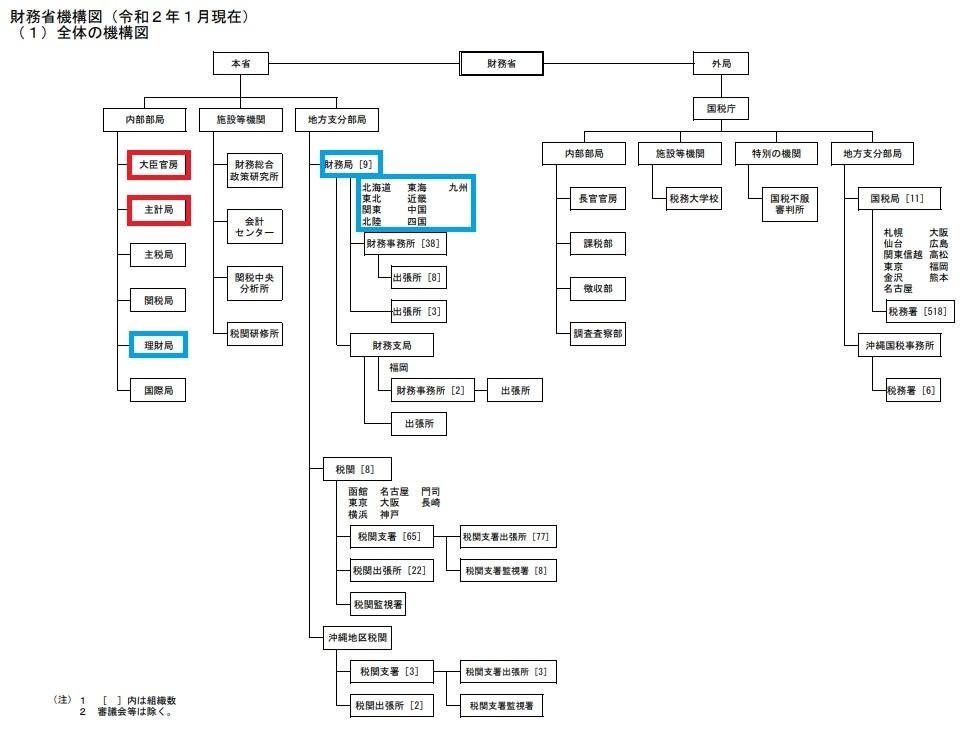 財務省機構図1