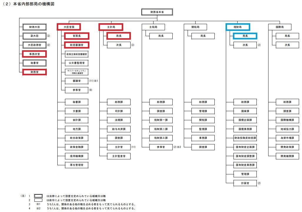 財務省機構図2
