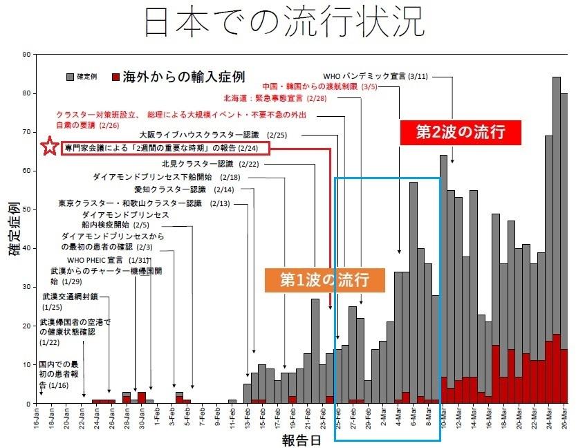 日本での流行状況1