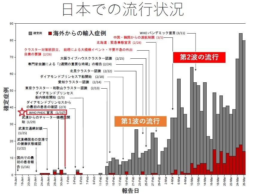 日本での流行状況2