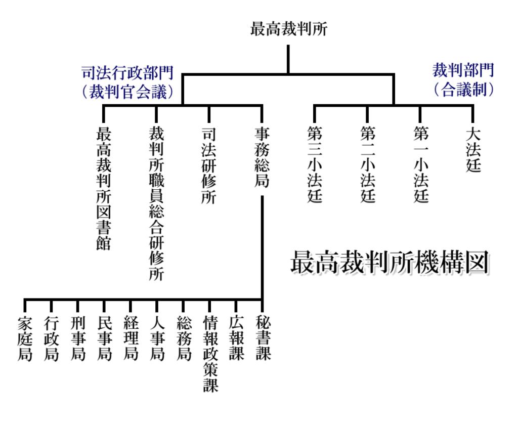 最高裁判所の機構図