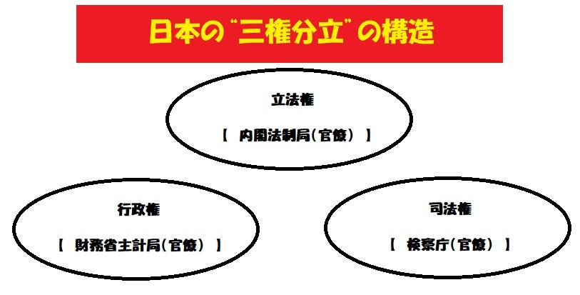 日本の三権分立の構造