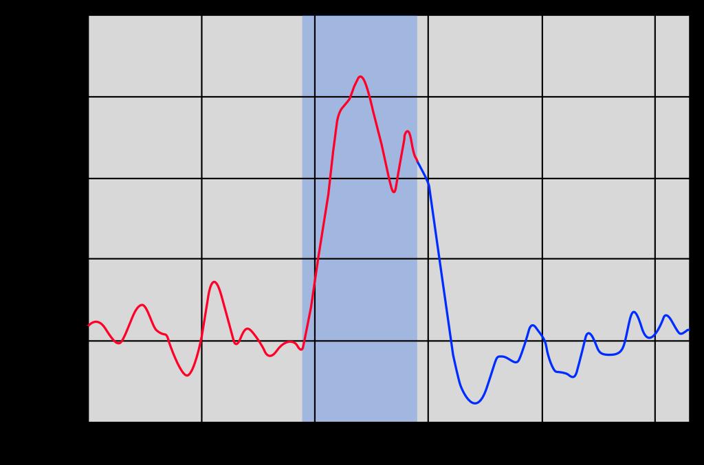 1910-60年のアメリカの失業率、世界恐慌(1929-39年)の年をハイライト表示