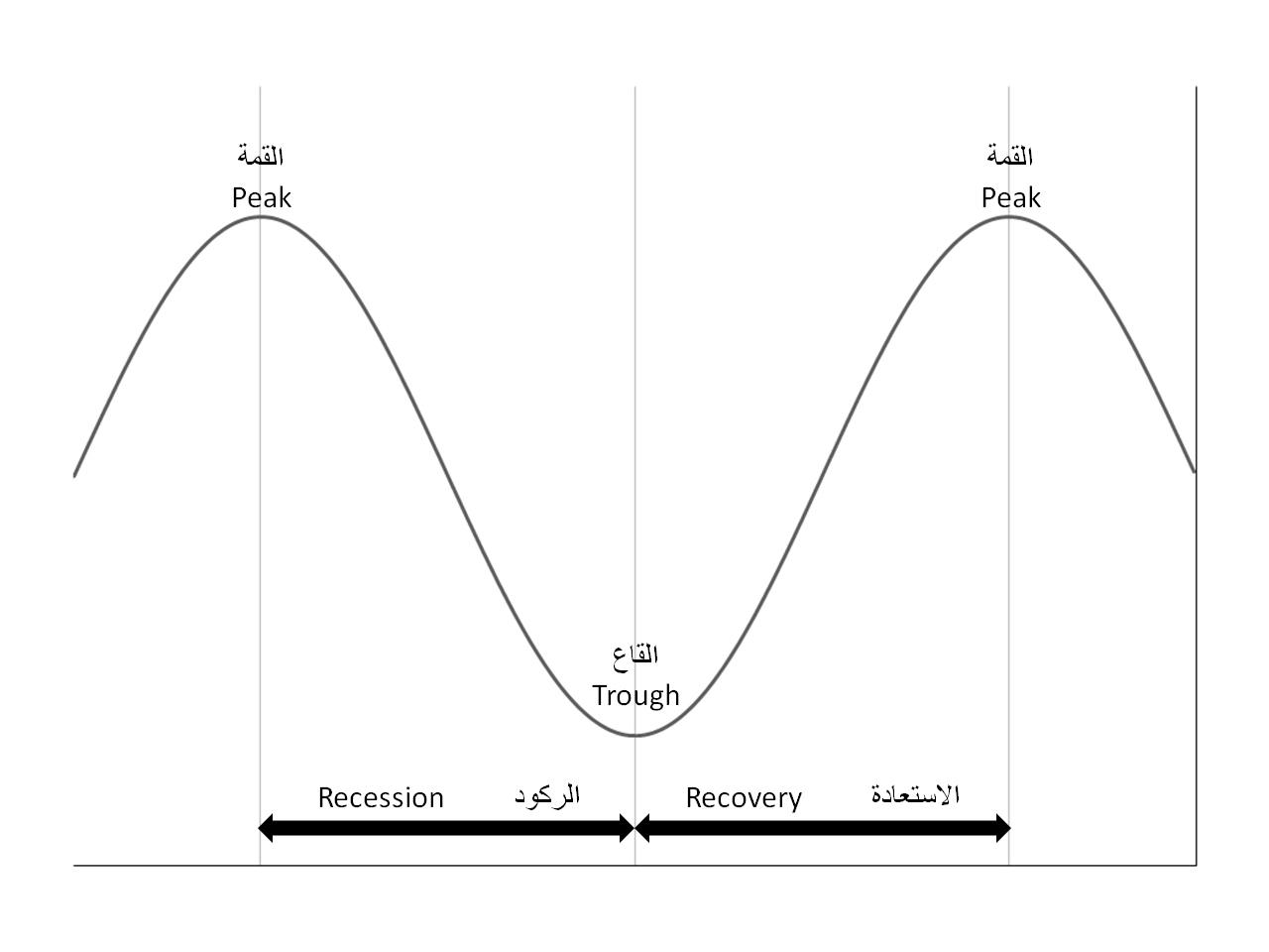 景気循環 1