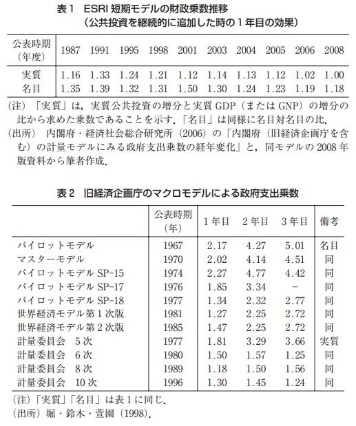 ESRI短期モデルの財政乗数推移 旧経済企画庁のマクロモデルによる政府支出乗数