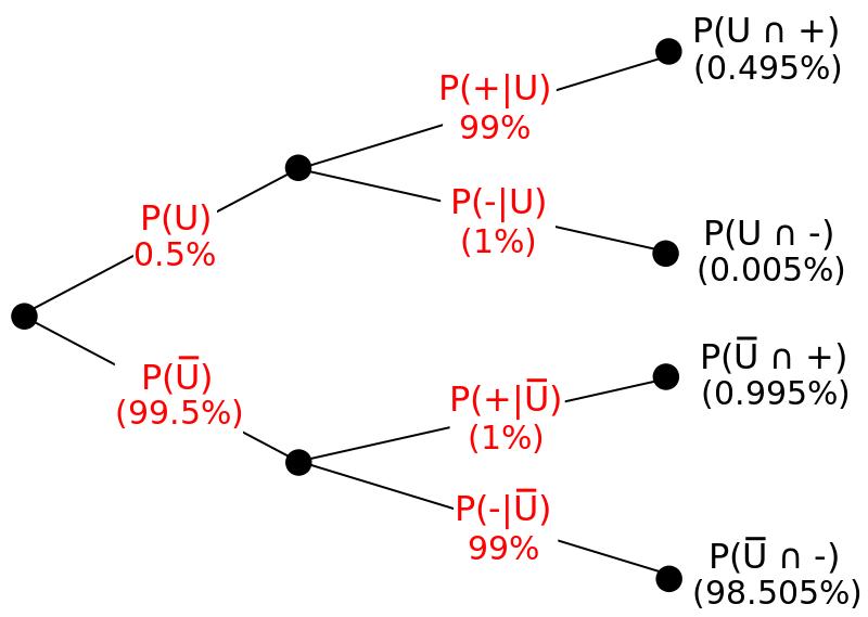 薬物検査の例を表す樹形図。記号U, Ū, _, − はそれぞれ使用者である、非使用者である、陽性である、陰性である事象を表す。