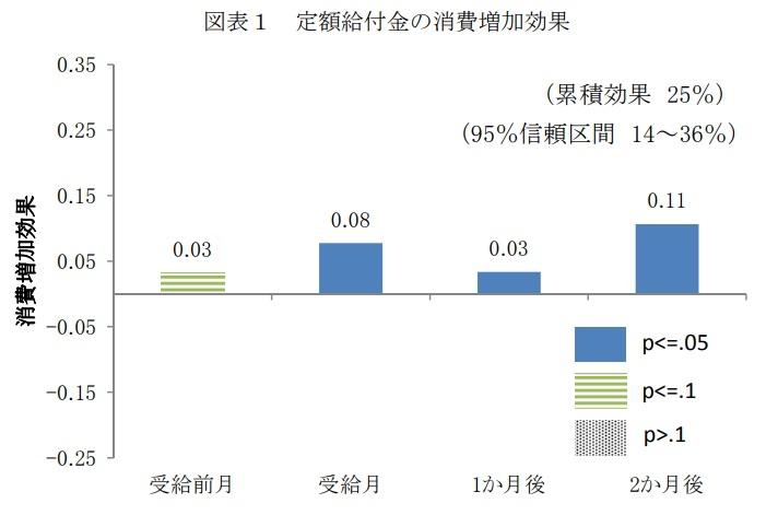 定額給付金の消費増加効果