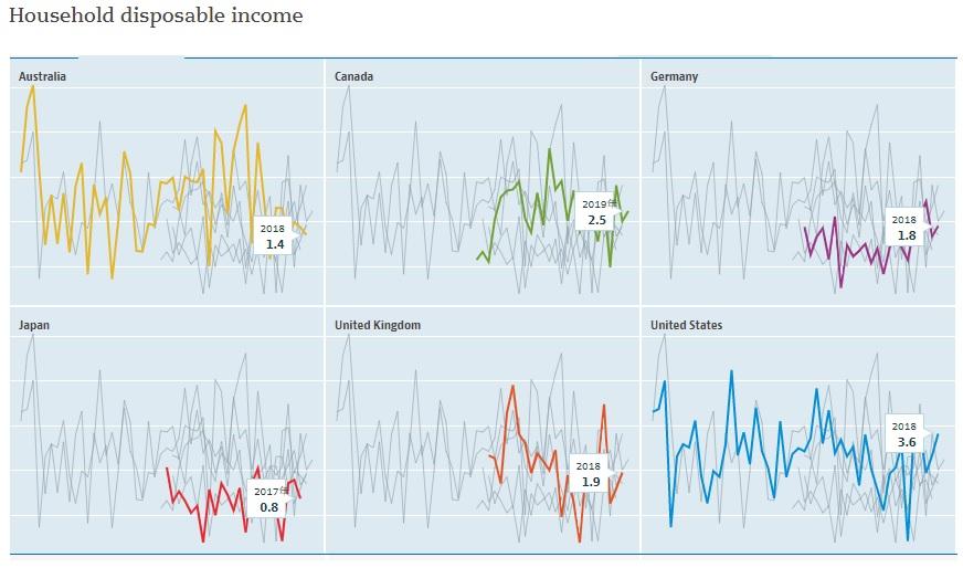 世帯可処分所得 年間成長率推移(1971-2019、OECD)
