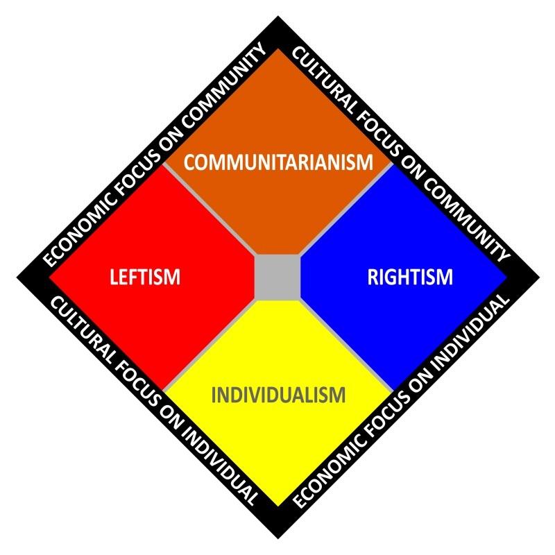 Political Spectrum Chart