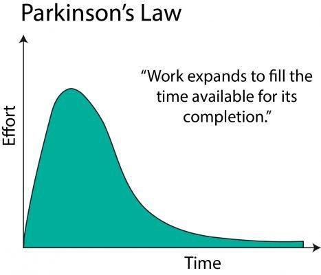 財務省の「パーキンソンの法則」