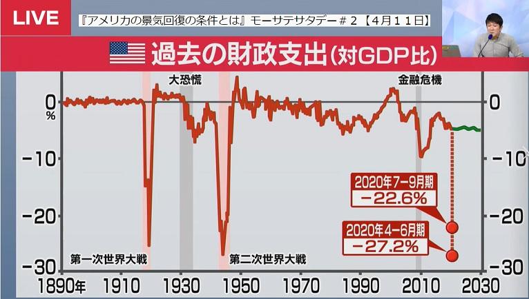 米国財政支出