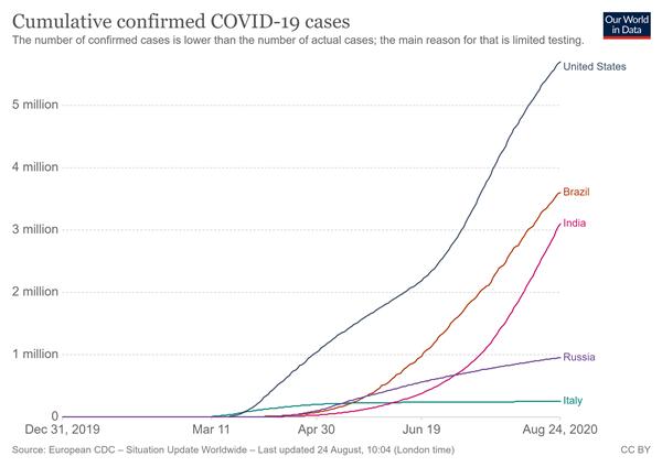 coronavirus-data-explorerUSAdaily.png