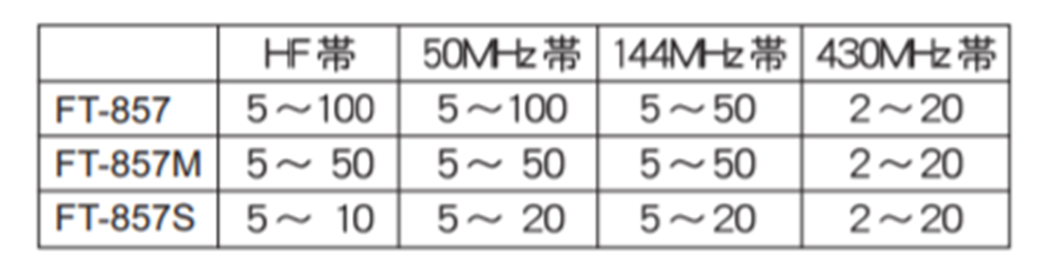 power 857