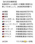 コロナ対応 各国比較