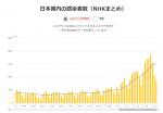 20-11-25現在 日本国内の感染者数