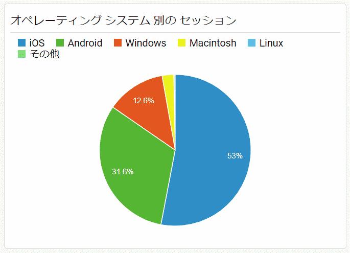 サイト訪問者のOS別割合