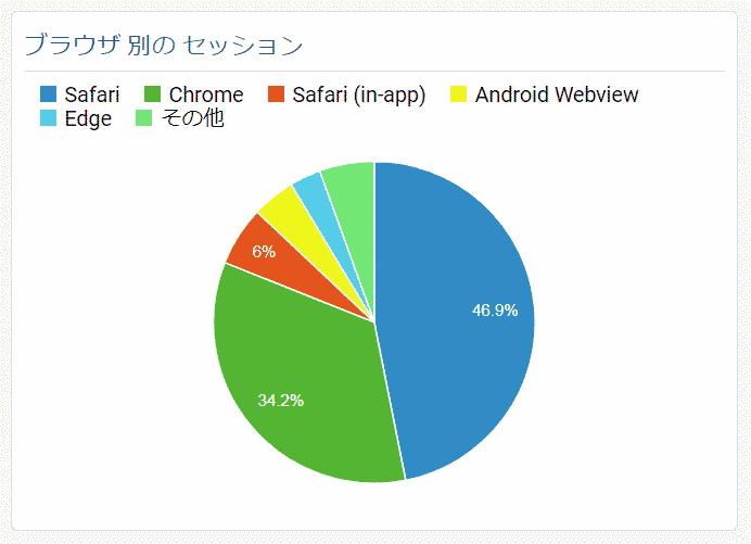 サイト訪問者のブラウザ別割合