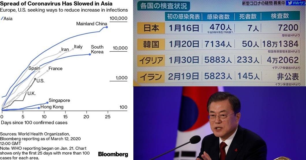 グラフからは「日本の数値」が除かれています