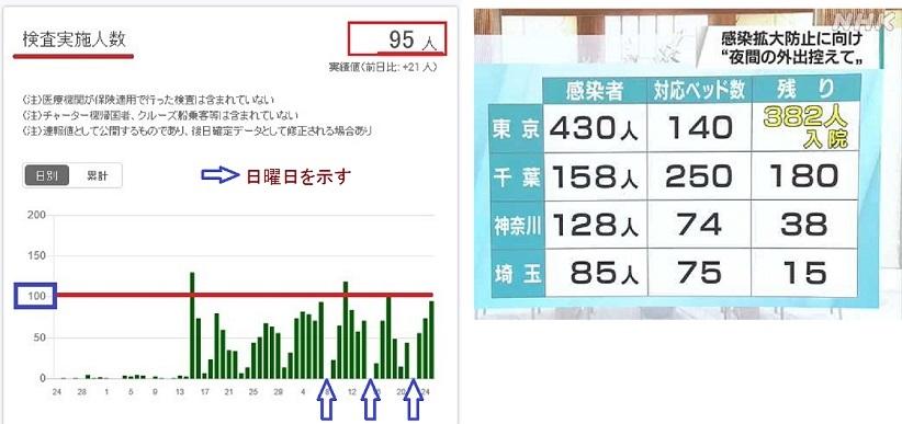 東京都でのコロナ検査3
