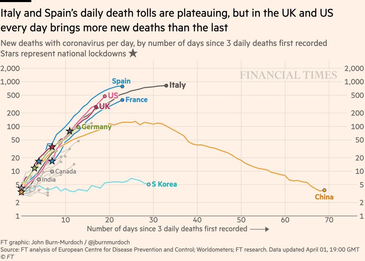アメリカと英国に毎日の新型肺炎死亡者数は右肩上がり