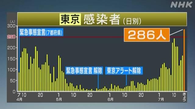 東京都 新たに286人感染確認