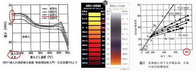 雪駄塾日立金属焼入れ硬度色温度見本相対耐摩耗度2
