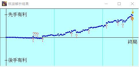 vsきのあ将棋 激指15の形勢評価グラフ