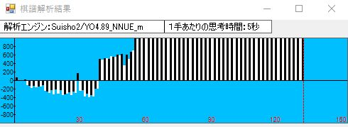 vsきのあ将棋 水匠改の形勢評価グラフ