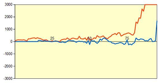 第38回NHK杯 羽生五段vs十五世名人 形勢評価グラフ